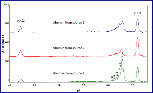 CIEF of Human Albumin from Different Sources