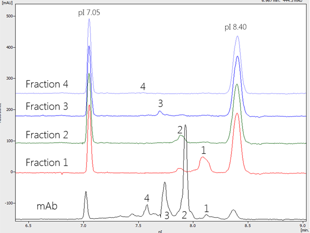 iCIEF of whole NISTmAb and of the separated charge variant fractions