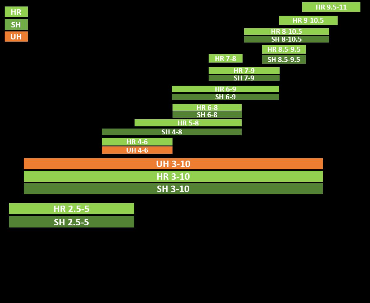 AESlyte Ranges